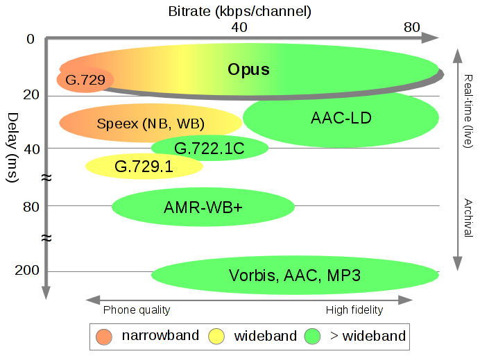 Comparison – Opus Codec
